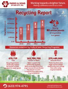 RecycleReportCard2013